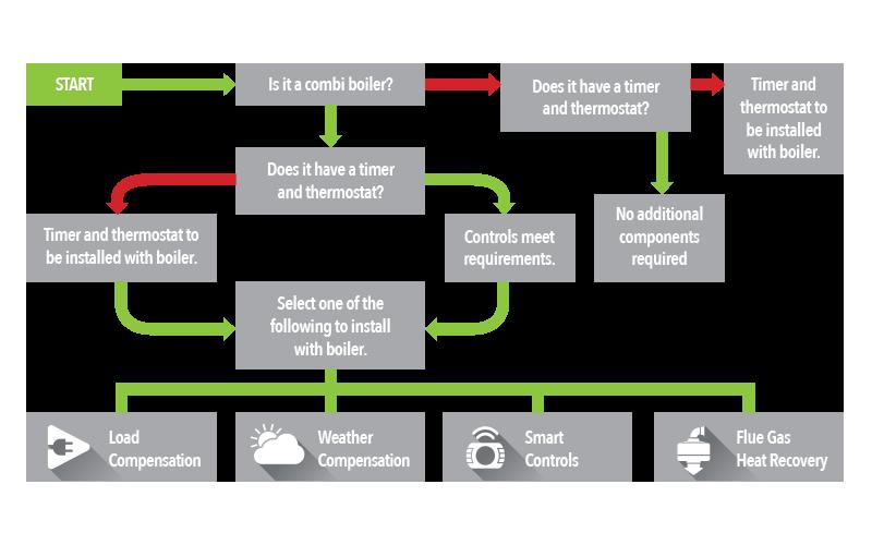 Boiler Plus Flow Diagram